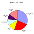 MuBlogアクセス傾向:20041115